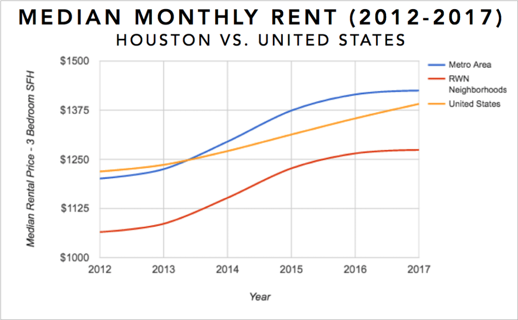Houston Real Estate Investment Market Trends & Statistics - Median Rental Appreciation for 3 Bedroom Single Family Homes 2012-2017 Infographic