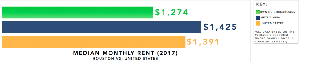 Houston Real Estate Investment Market Trends & Statistics - Median Monthly Rent for 3 Bedroom Single Family Homes Infographic [2017]