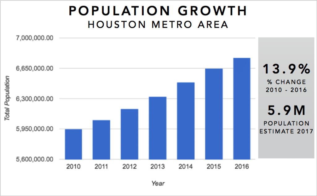 Houston Real Estate Investment Market Trends & Statistics - Metro Area Population Growth 2010-2016 Infographic