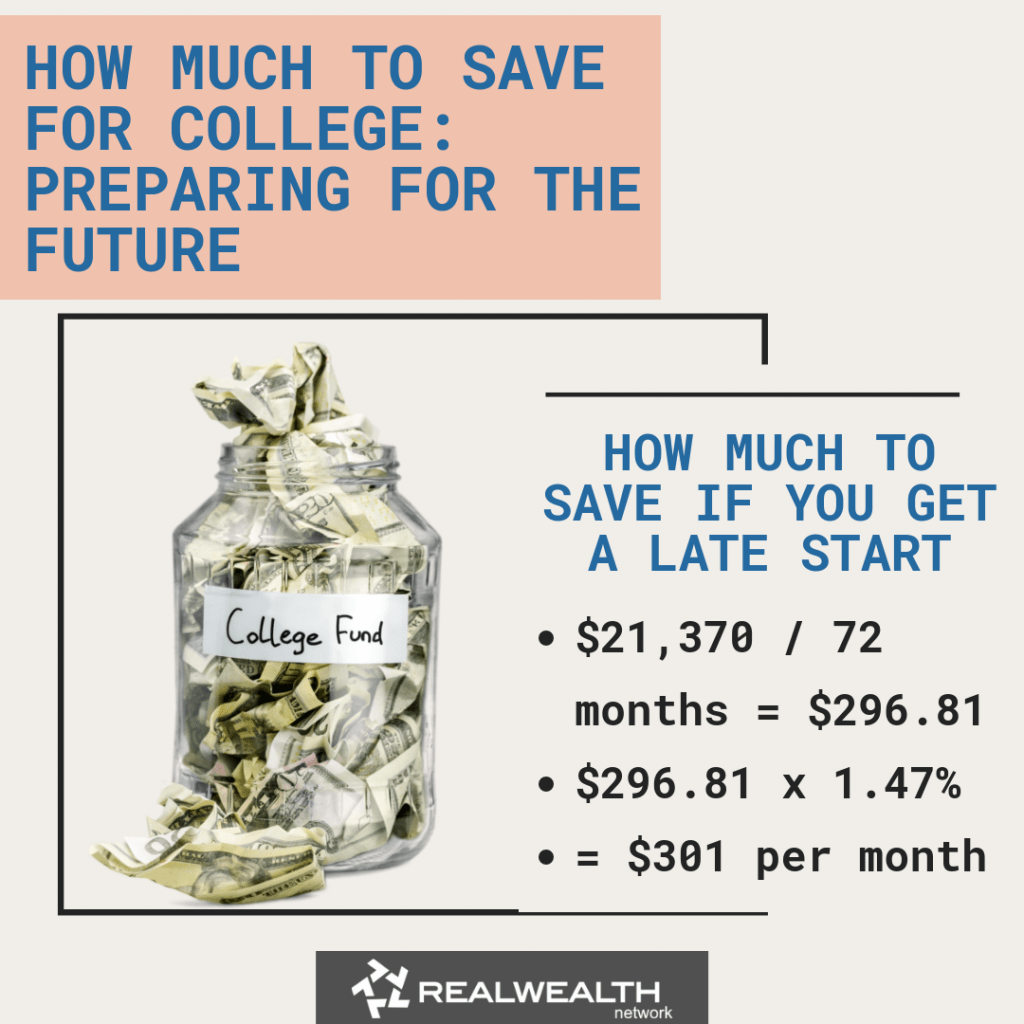 How Much to Save If You Get a Late Start