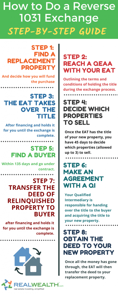 Infographic Highlighting How to Do a Reverse 1031 Exchange