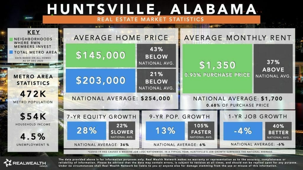 Huntsville Housing Market Statistics Chart 2021 - Home Values, Rents, 6 Year Equity Growth & Rent Growth, 9 Year Population Growth, Job Growth