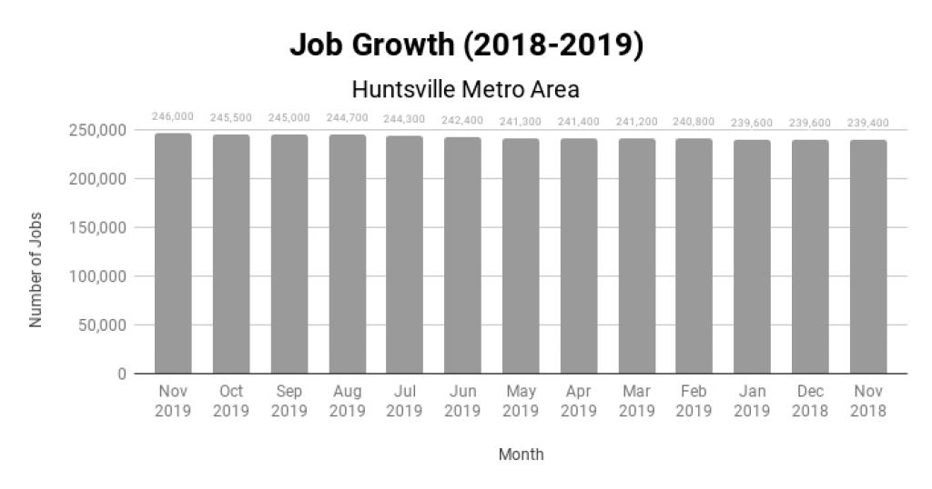Huntsville Real Estate Market Job Growth 2018-2019