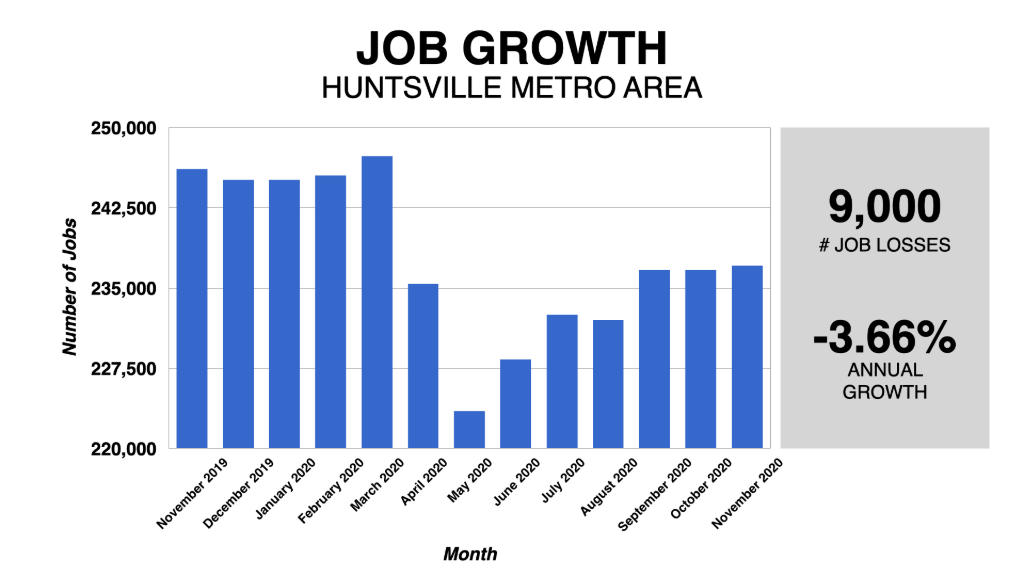 Graph Showing Huntsville Job Growth Rate 2019-2020