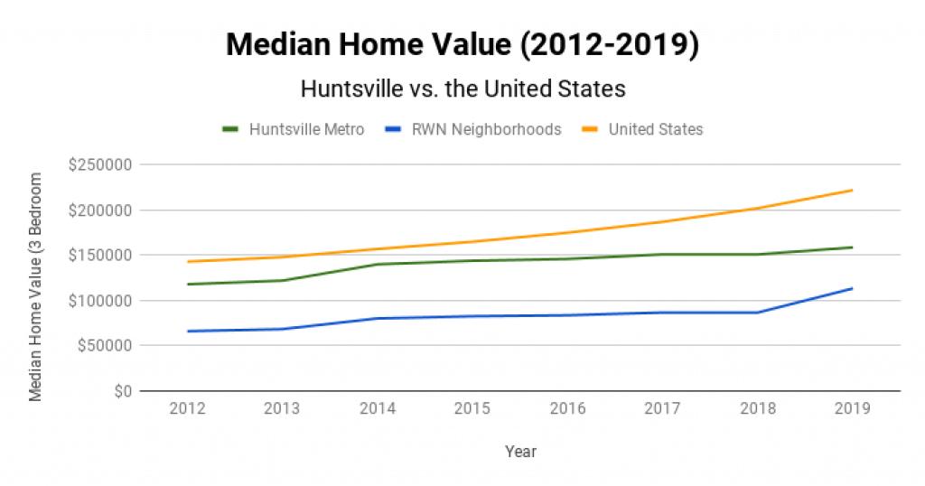 Huntsville Real Estate Market Median Home Value 2012-2019