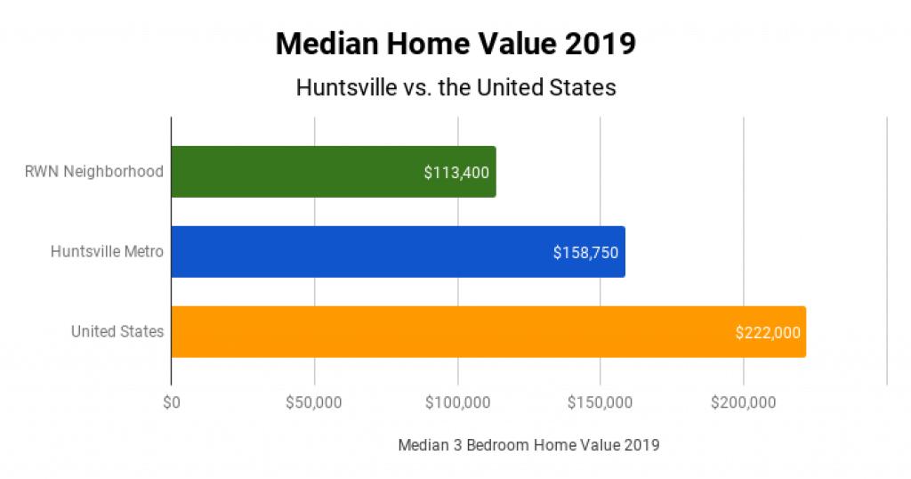 Huntsville Real Estate Market Median Home Value 2019