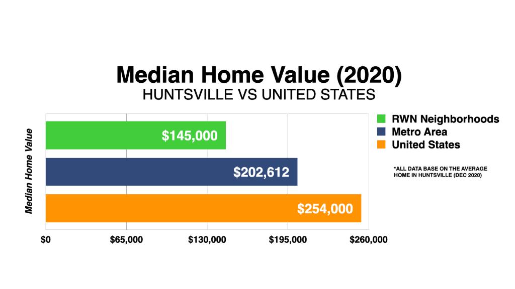 Graph Showing Huntsville Median Home Value 2020