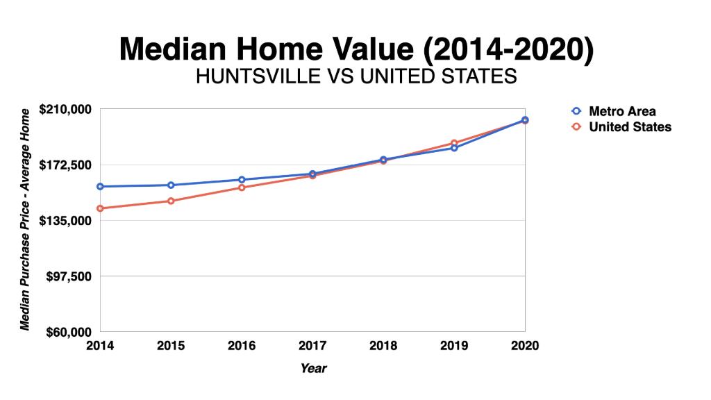 Graph Showing Huntsville Median Home Values 2014-2020