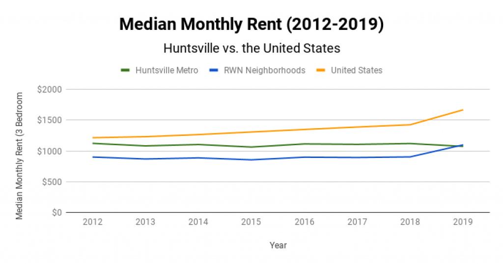 Huntsville Real Estate Market Median Monthly Rent 2012-2019