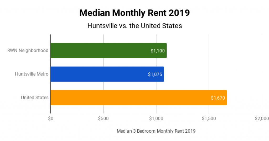 Huntsville Real Estate Market Median Monthly Rent 2019
