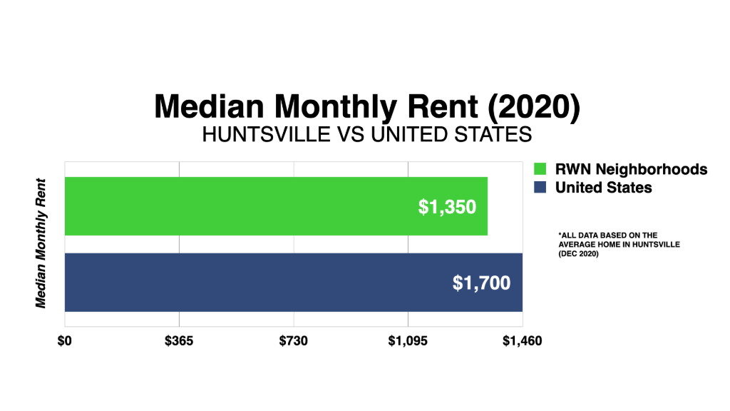 Graph Showing Huntsville Median Monthly Rent 2020