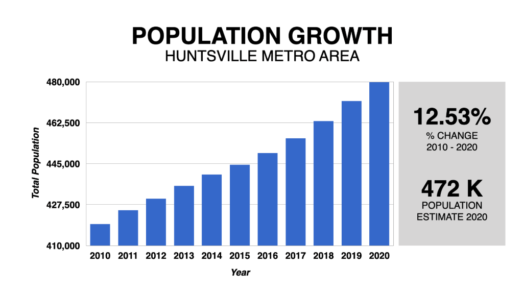 Graph Showing Huntsville Population Growth 2010-2020
