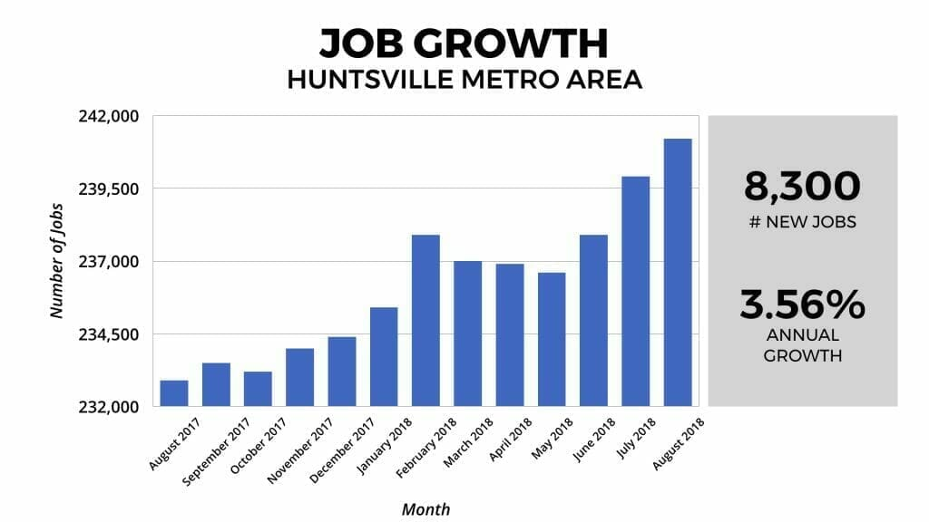 Huntsville Real Estate Market Job Growth 2018