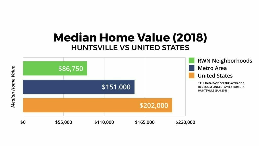 Huntsville Real Estate Market Median Home Value 2018