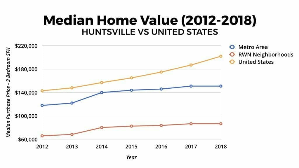 Huntsville Real Estate Market Median Home Value Appreciation 2012-2018