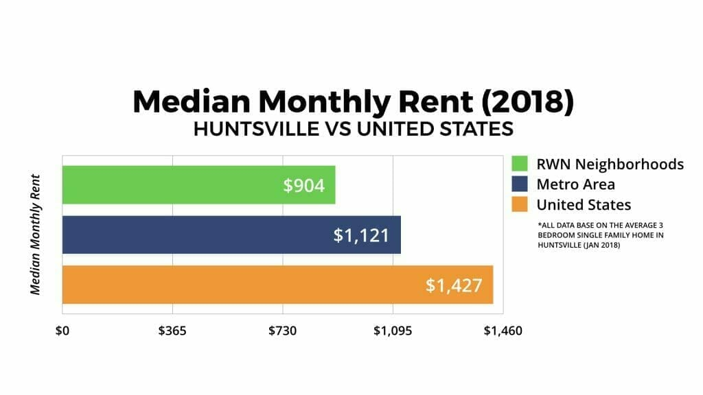 Huntsville Real Estate Market Median Monthly Rent 2018