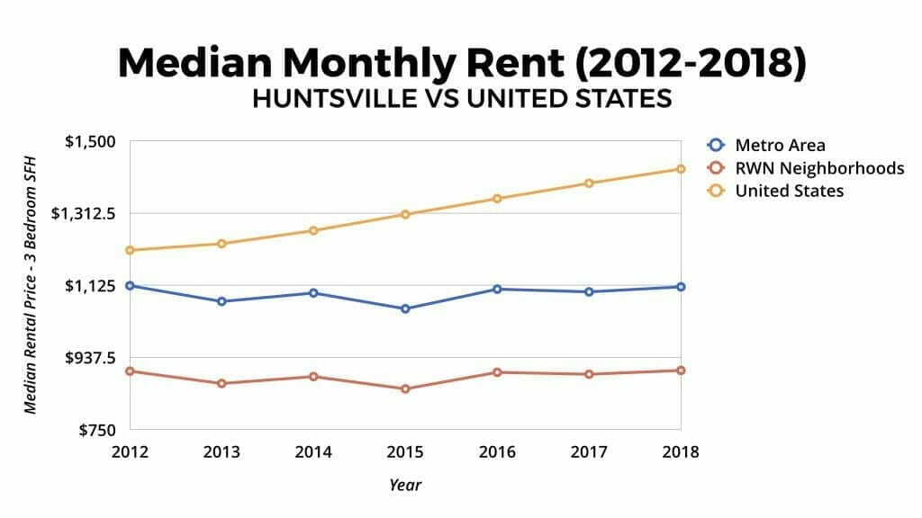 Huntsville Real Estate Market Median Rental Appreciation 2012-2018