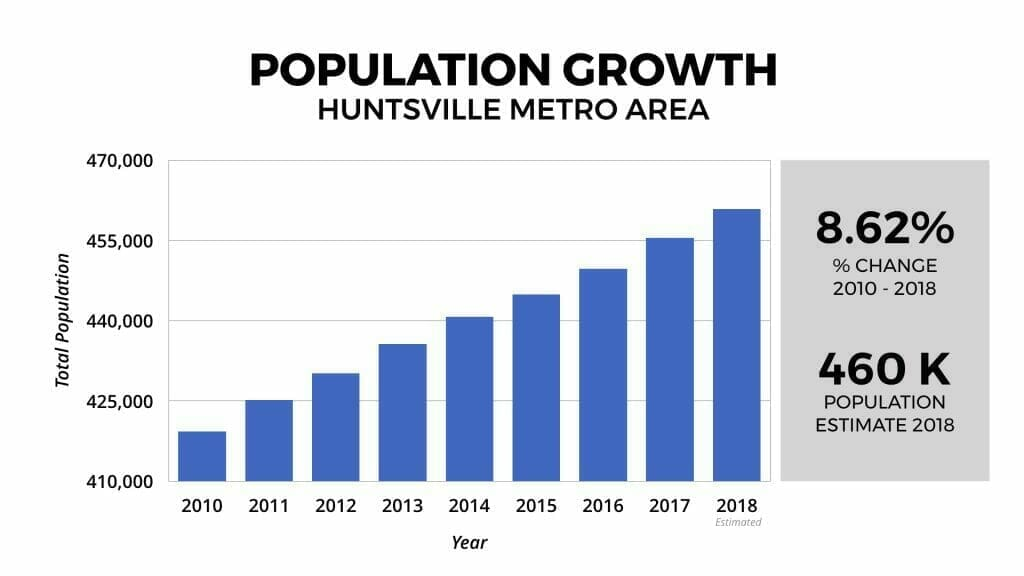 Huntsville Real Estate Market Population Growth 2010-2018