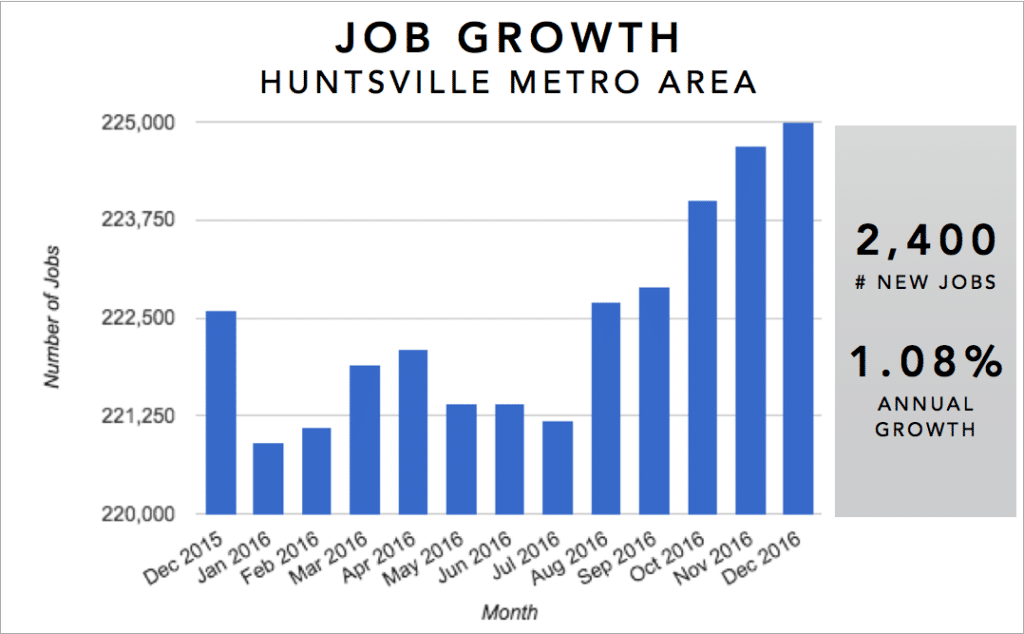 Huntsville Real Estate Investment Market Trends & Statistics - Metro Area Annual Job Growth Infographic [2017]