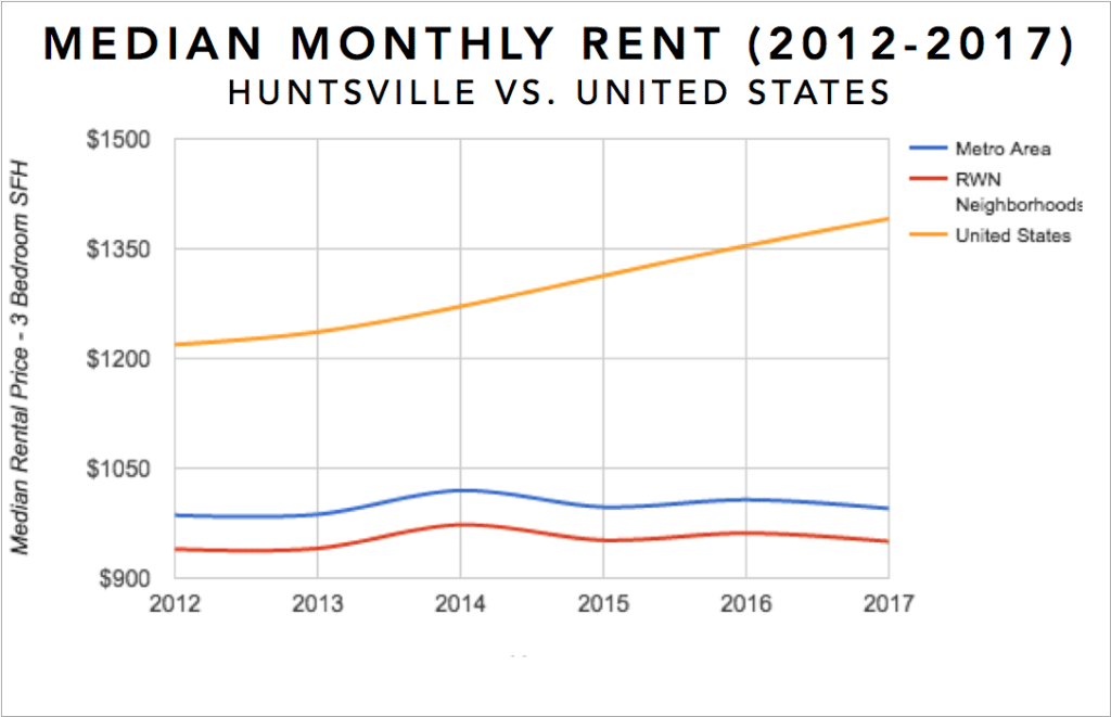 Huntsville Real Estate Investment Market Trends & Statistics - Median Rental Appreciation for 3 Bedroom Single Family Homes 2012-2017 Infographic