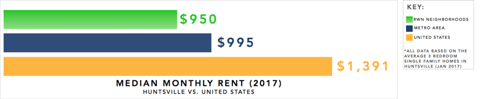 Huntsville Real Estate Investment Market Trends & Statistics - Median Monthly Rent for 3 Bedroom Single Family Homes Infographic [2017]