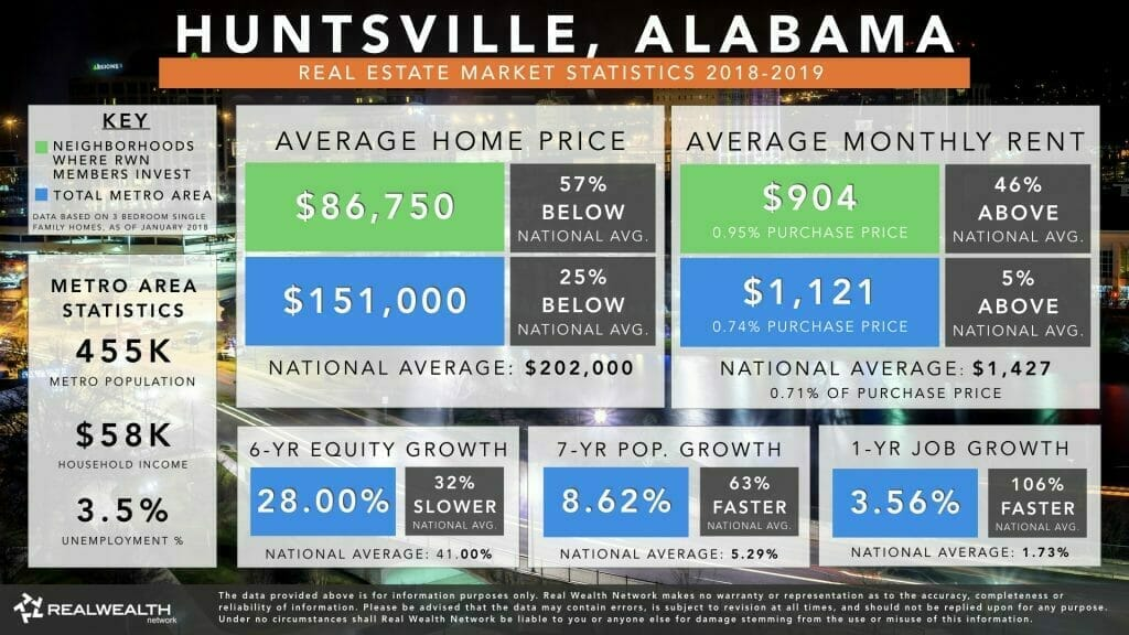 Huntsville Real Estate Market Trends & Statistics 2019