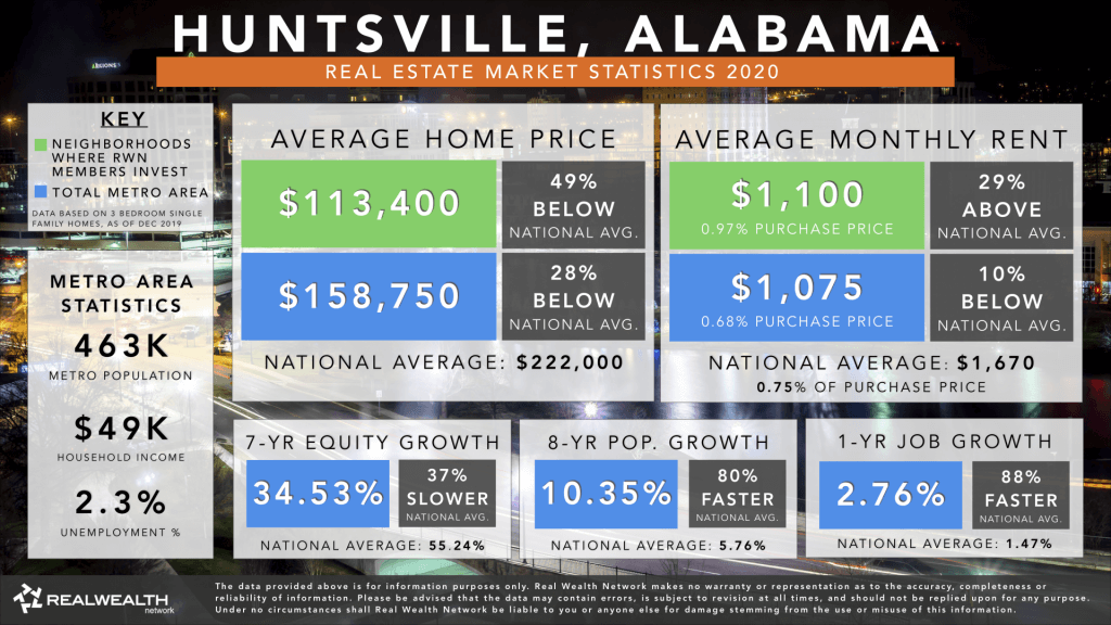 Huntsville Real Estate Market Trends & Statistics 2020 - Best Places To Buy Rental Property 2020