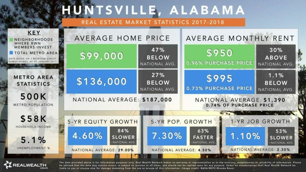 Huntsville Real Estate Investment Market Trends & Statistics - Overview Infographic [2017-2018]