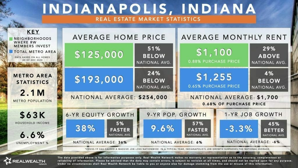 Indianapolis Housing Market Statistics Chart 2021 - Home Values, Rents, 6 Year Equity Growth & Rent Growth, 9 Year Population Growth, Job Growth