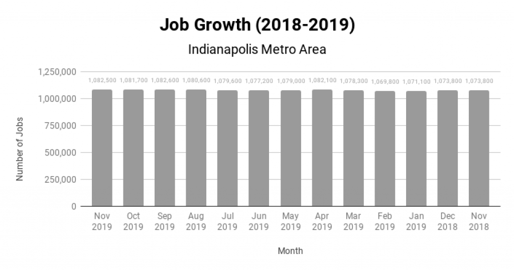 Indianapolis Real Estate Market Job Growth 2018-2019