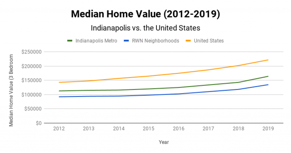 Indianapolis Real Estate Market Median Home Value 2012-2019