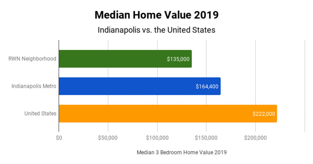 Indianapolis Real Estate Market Median Home Value 2019