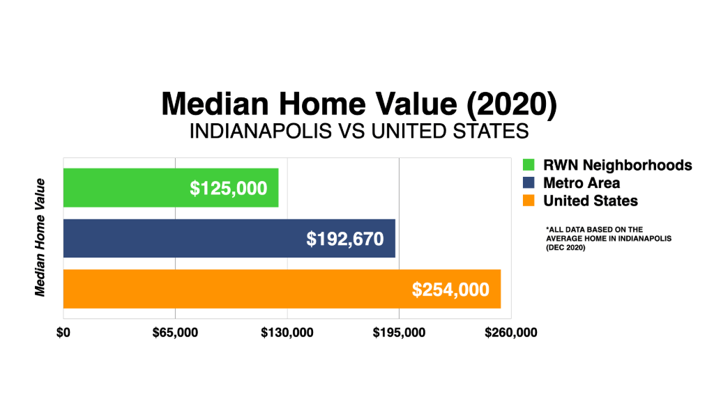 Graph Showing Indianapolis Median Home Value 2020
