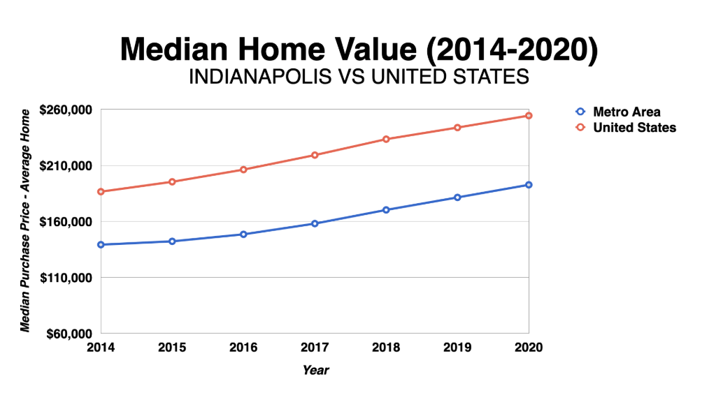 Graph Showing Indianapolis Median Home Values 2014-2020