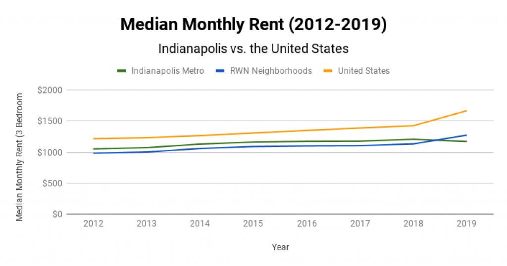 Indianapolis Real Estate Market Median Monthly Rent 2012-2019