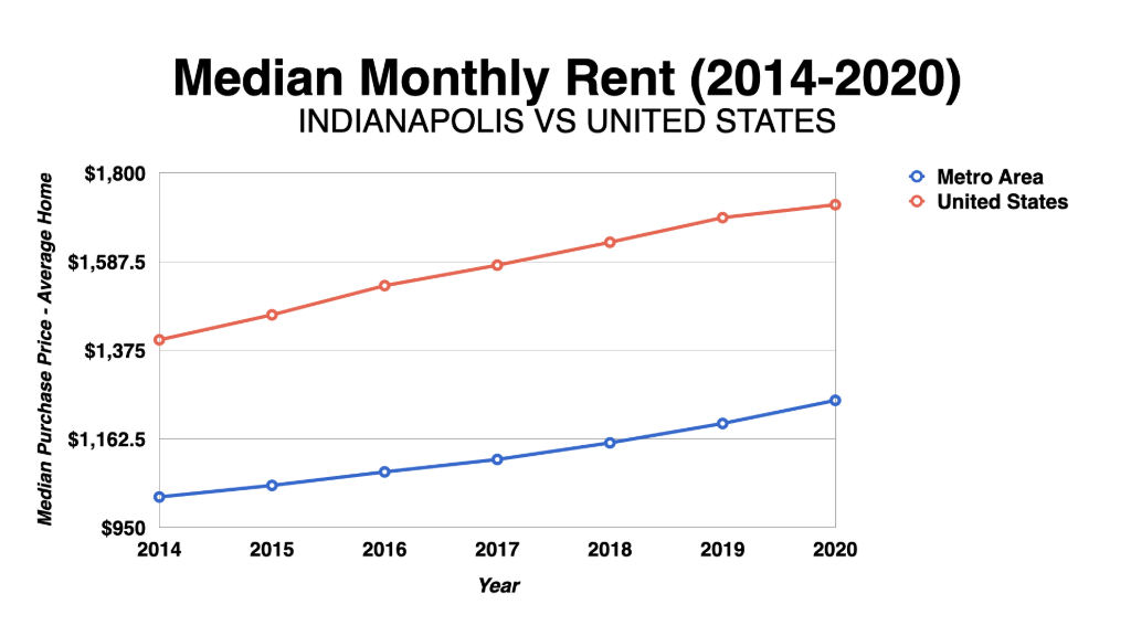 Graph Showing Indianapolis Median Monthly Rent 2014-2020
