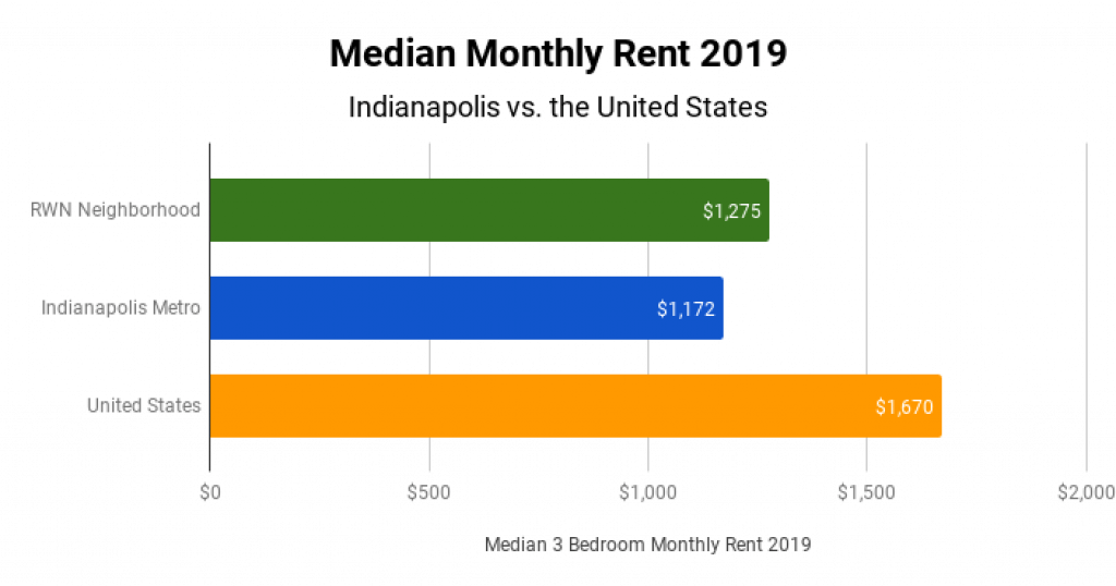 Indianapolis Real Estate Market Median Monthly Rent 2019