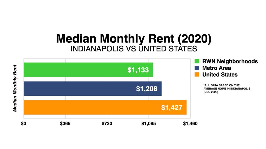 Graph Showing Indianapolis Median Monthly Rent 2020