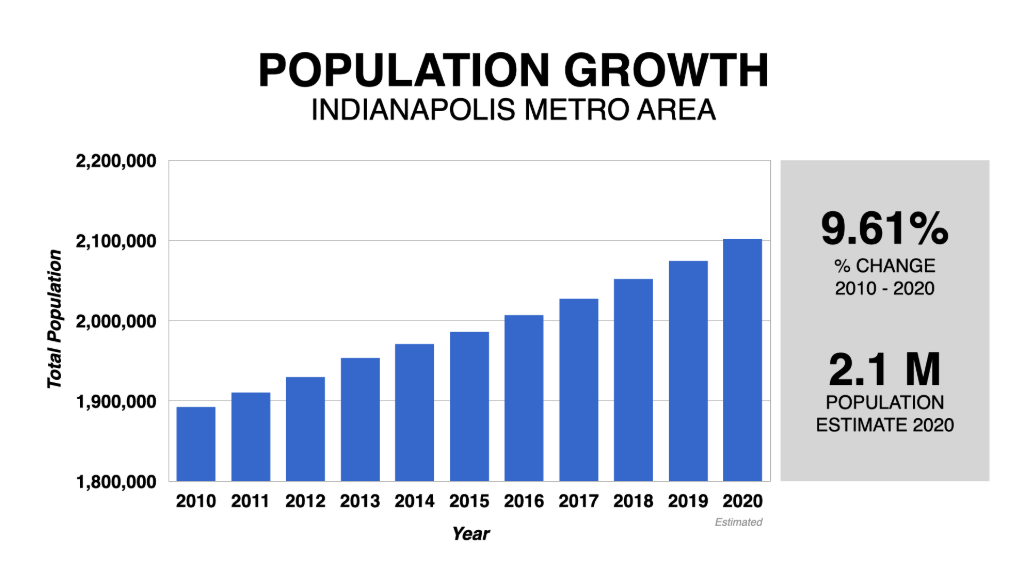 Graph Showing Indianapolis Population Growth 2010-2020