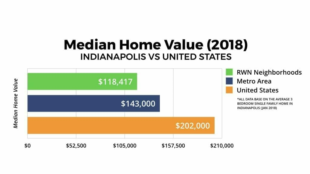 Indianapolis Real Estate Market Median Home Value 2018