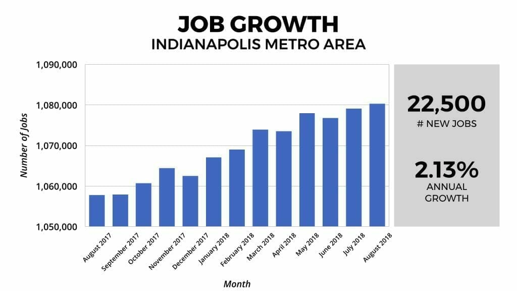 Indianapolis Real Estate Market Job Growth 2018