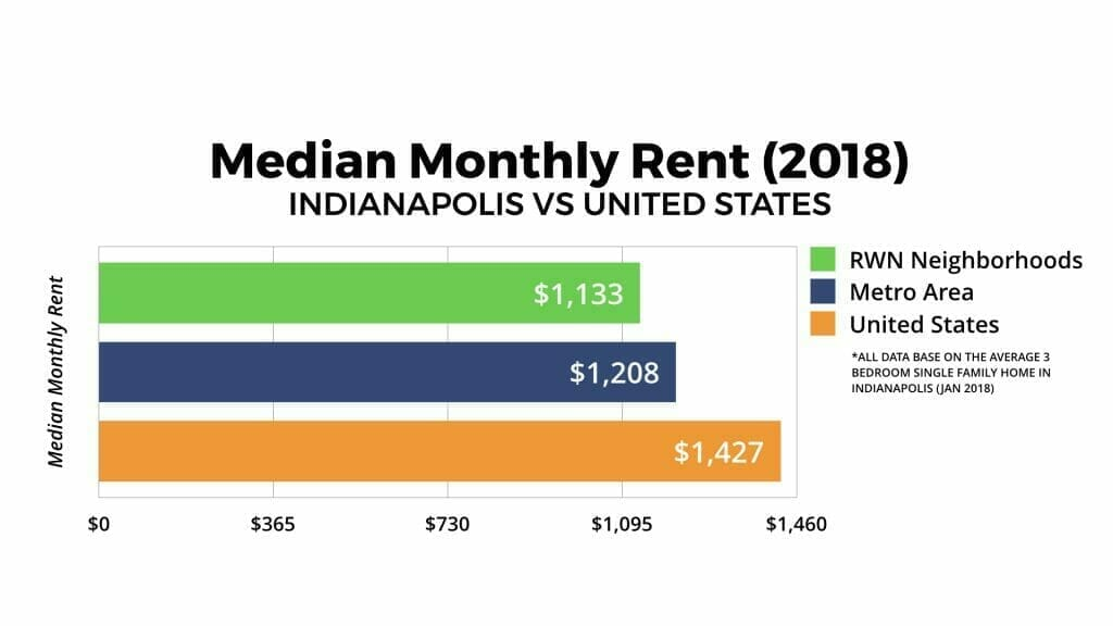 Indianapolis Real Estate Market Median Monthly Rent 2018