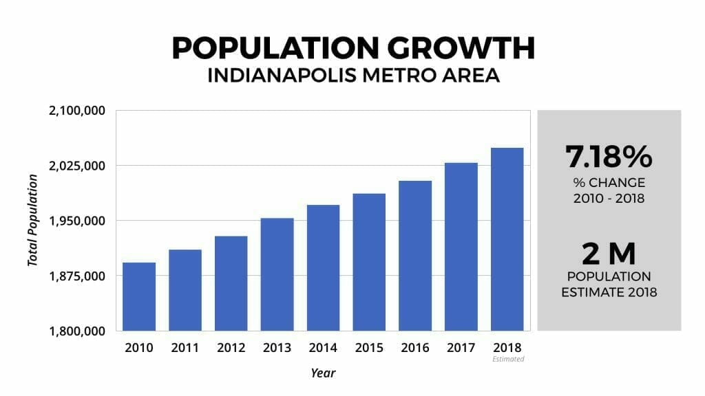 Indianapolis Real Estate Market Population Growth 2010-2018