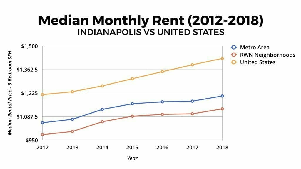 Indianapolis Real Estate Market Median Rental Appreciation 2012-2018