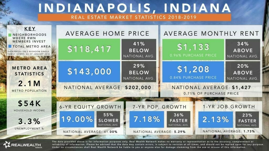 Indianapolis Real Estate Market Trends & Statistics 2019