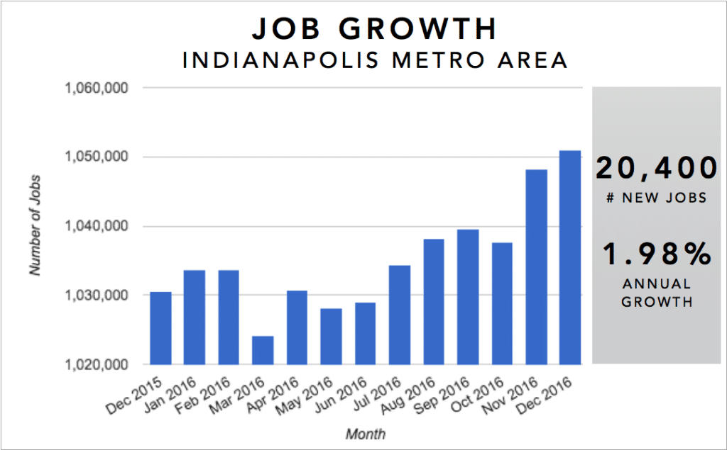 Indianpolis Real Estate Investment Market Trends & Statistics - Metro Area Annual Job Growth Infographic [2017]