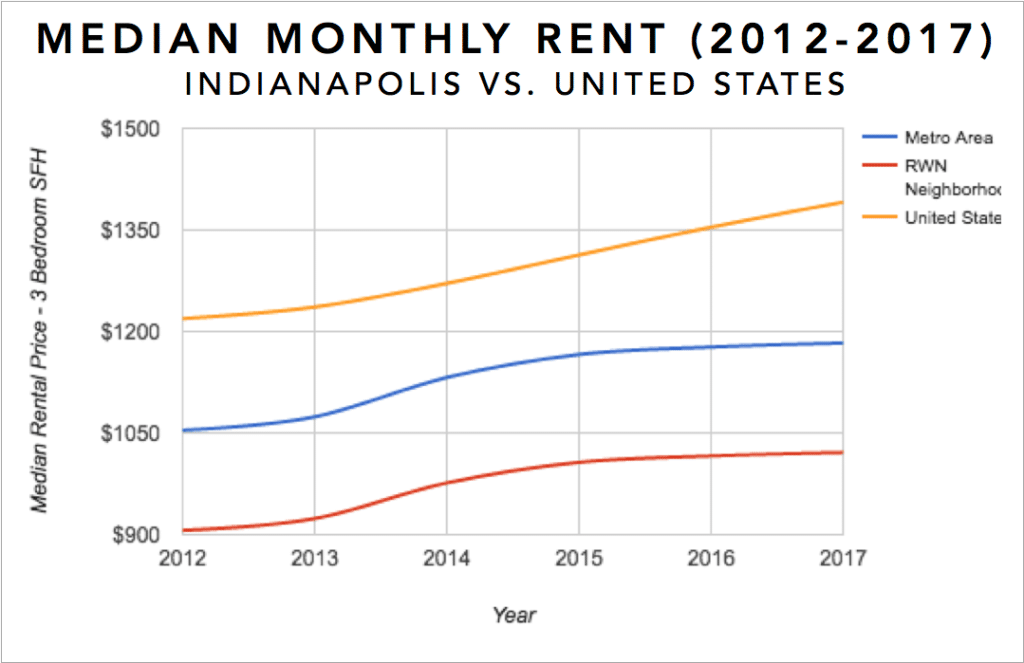 Indianpolis Real Estate Investment Market Trends & Statistics - Median Rental Appreciation for 3 Bedroom Single Family Homes 2012-2017 Infographic