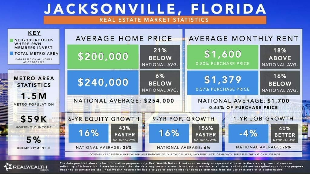 Jacksonville Housing Market Statistics Chart 2021 - Home Values, Rents, 6 Year Equity Growth & Rent Growth, 9 Year Population Growth, Job Growth