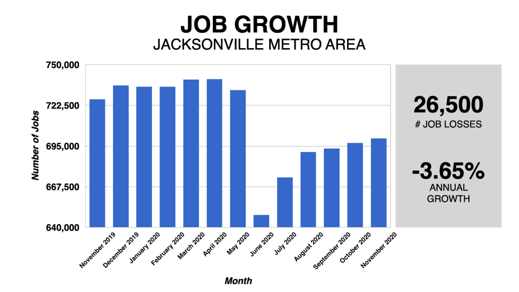 Graph Showing Jacksonville Job Growth 2019-2020
