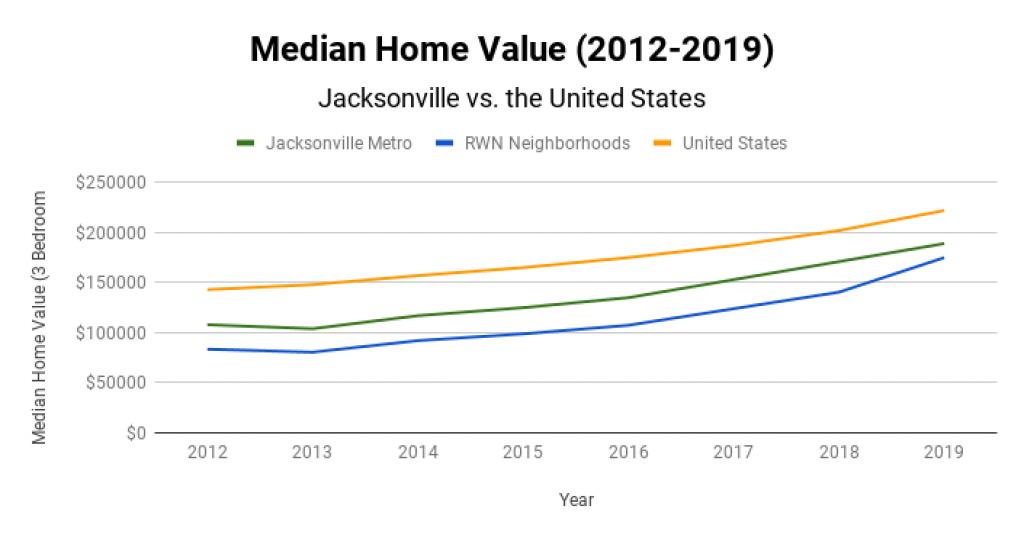 Jacksonville Real Estate Market Median Home Value 2012-2019